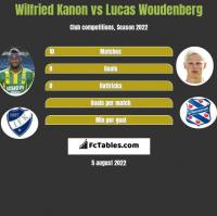 Wilfried Kanon vs Lucas Woudenberg h2h player stats