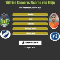 Wilfried Kanon vs Ricardo van Rhijn h2h player stats