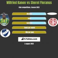 Wilfried Kanon vs Sherel Floranus h2h player stats