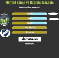 Wilfried Kanon vs Ibrahim Dresevic h2h player stats