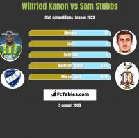 Wilfried Kanon vs Sam Stubbs h2h player stats