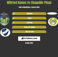 Wilfried Kanon vs Shaquille Pinas h2h player stats