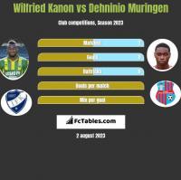 Wilfried Kanon vs Dehninio Muringen h2h player stats