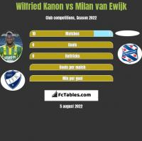 Wilfried Kanon vs Milan van Ewijk h2h player stats