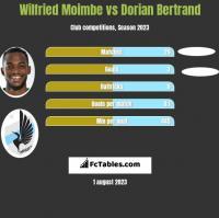 Wilfried Moimbe vs Dorian Bertrand h2h player stats