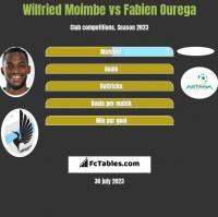 Wilfried Moimbe vs Fabien Ourega h2h player stats
