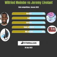 Wilfried Moimbe vs Jeremy Livolant h2h player stats