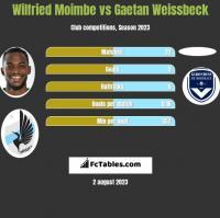 Wilfried Moimbe vs Gaetan Weissbeck h2h player stats