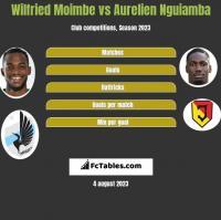 Wilfried Moimbe vs Aurelien Nguiamba h2h player stats