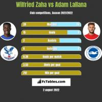 Wilfried Zaha vs Adam Lallana h2h player stats
