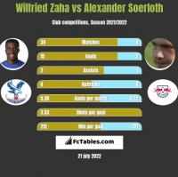 Wilfried Zaha vs Alexander Soerloth h2h player stats