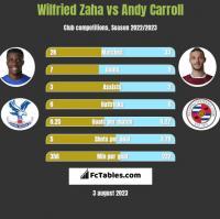 Wilfried Zaha vs Andy Carroll h2h player stats