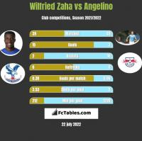 Wilfried Zaha vs Angelino h2h player stats