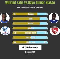 Wilfried Zaha vs Baye Oumar Niasse h2h player stats