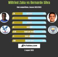 Wilfried Zaha vs Bernardo Silva h2h player stats