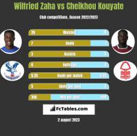 Wilfried Zaha vs Cheikhou Kouyate h2h player stats