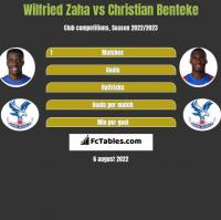 Wilfried Zaha vs Christian Benteke h2h player stats