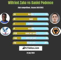 Wilfried Zaha vs Daniel Podence h2h player stats