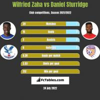 Wilfried Zaha vs Daniel Sturridge h2h player stats