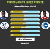 Wilfried Zaha vs Danny Welbeck h2h player stats