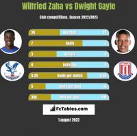 Wilfried Zaha vs Dwight Gayle h2h player stats