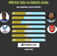 Wilfried Zaha vs Gabriel Jesus h2h player stats
