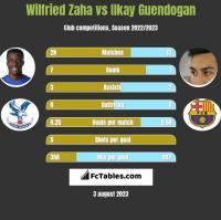 Wilfried Zaha vs Ilkay Guendogan h2h player stats