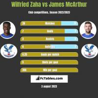 Wilfried Zaha vs James McArthur h2h player stats