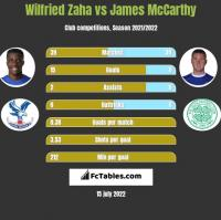 Wilfried Zaha vs James McCarthy h2h player stats