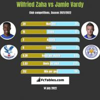 Wilfried Zaha vs Jamie Vardy h2h player stats