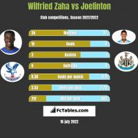 Wilfried Zaha vs Joelinton h2h player stats
