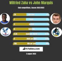 Wilfried Zaha vs John Marquis h2h player stats