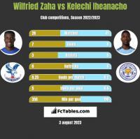 Wilfried Zaha vs Kelechi Iheanacho h2h player stats