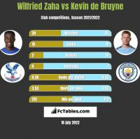 Wilfried Zaha vs Kevin de Bruyne h2h player stats
