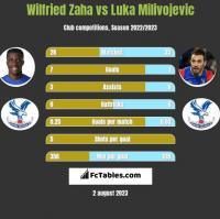 Wilfried Zaha vs Luka Milivojevic h2h player stats
