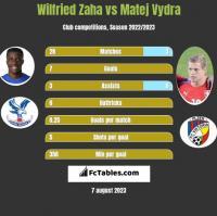 Wilfried Zaha vs Matej Vydra h2h player stats