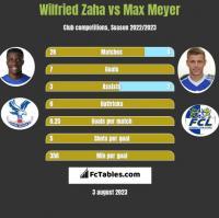 Wilfried Zaha vs Max Meyer h2h player stats