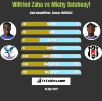 Wilfried Zaha vs Michy Batshuayi h2h player stats