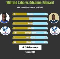 Wilfried Zaha vs Odsonne Edouard h2h player stats