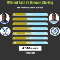 Wilfried Zaha vs Raheem Sterling h2h player stats