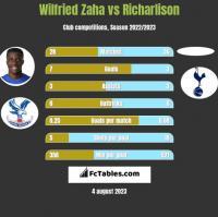 Wilfried Zaha vs Richarlison h2h player stats