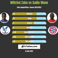 Wilfried Zaha vs Sadio Mane h2h player stats