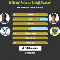 Wilfried Zaha vs Shinji Okazaki h2h player stats