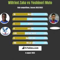 Wilfried Zaha vs Yoshinori Muto h2h player stats