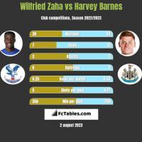 Wilfried Zaha vs Harvey Barnes h2h player stats