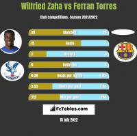 Wilfried Zaha vs Ferran Torres h2h player stats