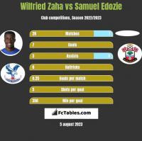 Wilfried Zaha vs Samuel Edozie h2h player stats