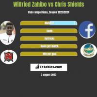Wilfried Zahibo vs Chris Shields h2h player stats