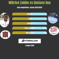 Wilfried Zahibo vs Gustavo Bou h2h player stats