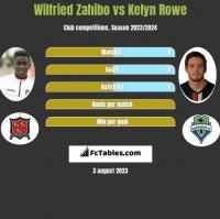 Wilfried Zahibo vs Kelyn Rowe h2h player stats